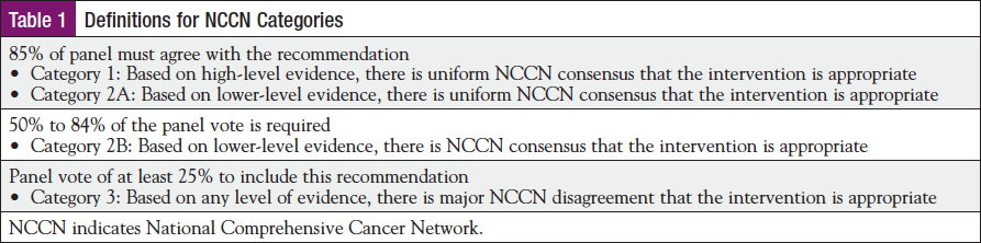 Navigation And Breast Cancer Standard Of Care Journal Of Oncology Navigation Survivorship